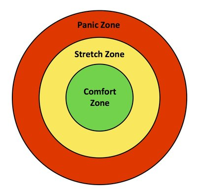 comfort to stretch zone corporate